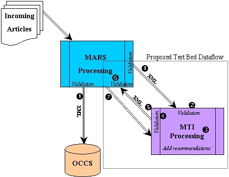 Diagram of MARS - MTI Test Bed