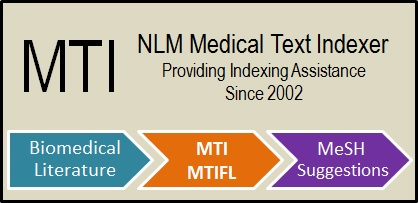 image is MTI NLM Medical Text Indexer Providing Indexing Assistance Since 2002 with three arrows along the bottom signifying data flow. Biomedical Literature > MTI/MTIFL > MeSH Suggestions